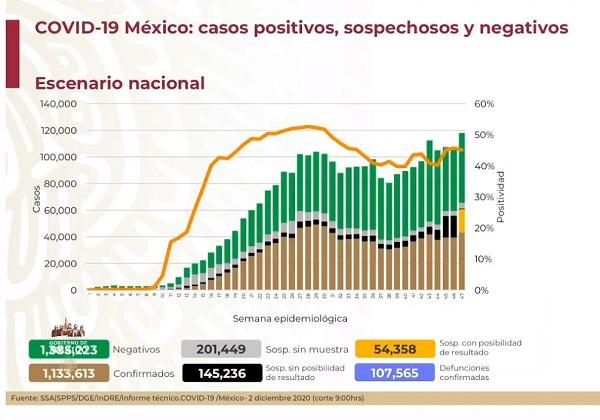 México llega a las 107 mil 565 defunciones por Covid-19